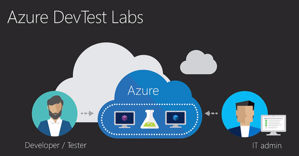 Azure Dev Test Labs