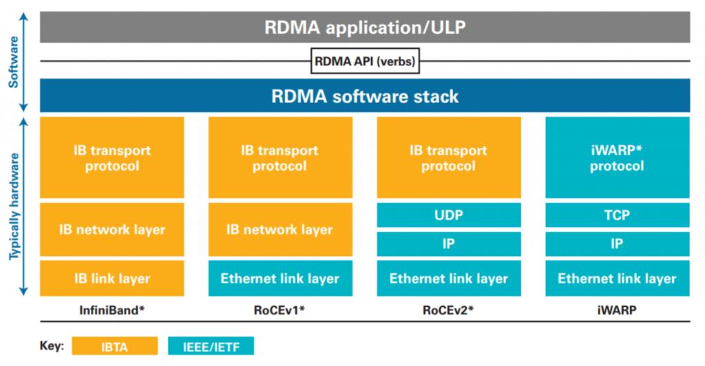 1 - RDMA options