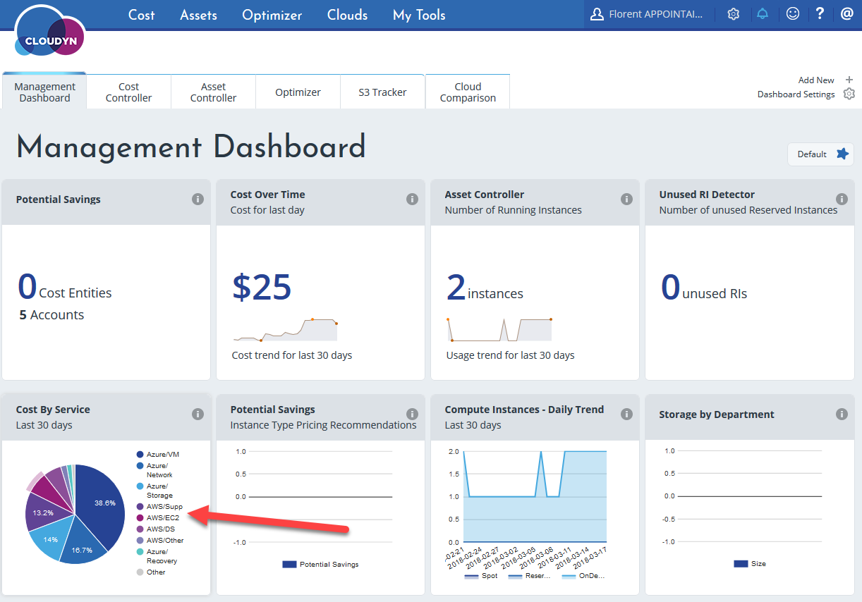 Cloudyn console AWS - Management Dashboard