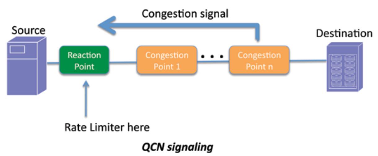 6 - QSN signaling