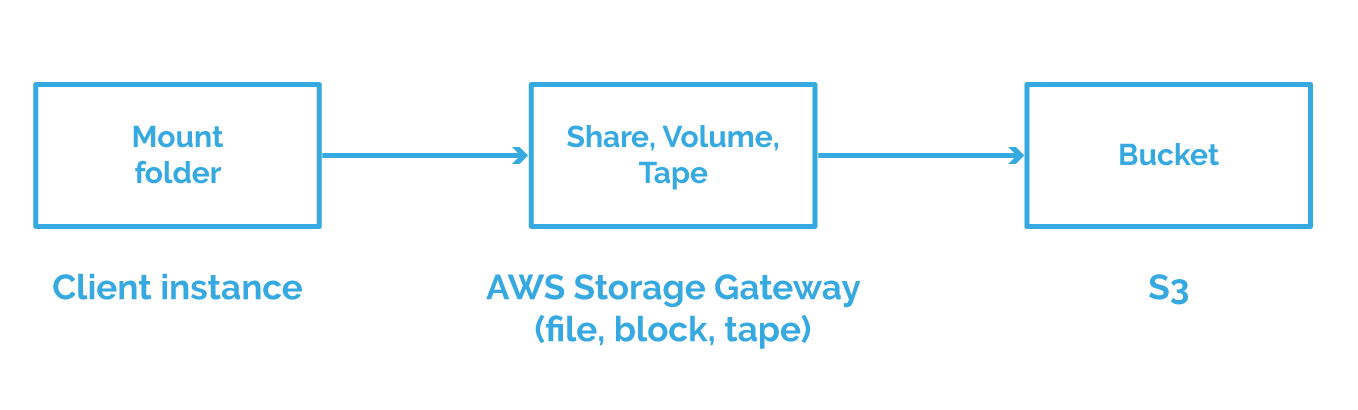 Top 5 solutions to make huge data transferring with AWS a