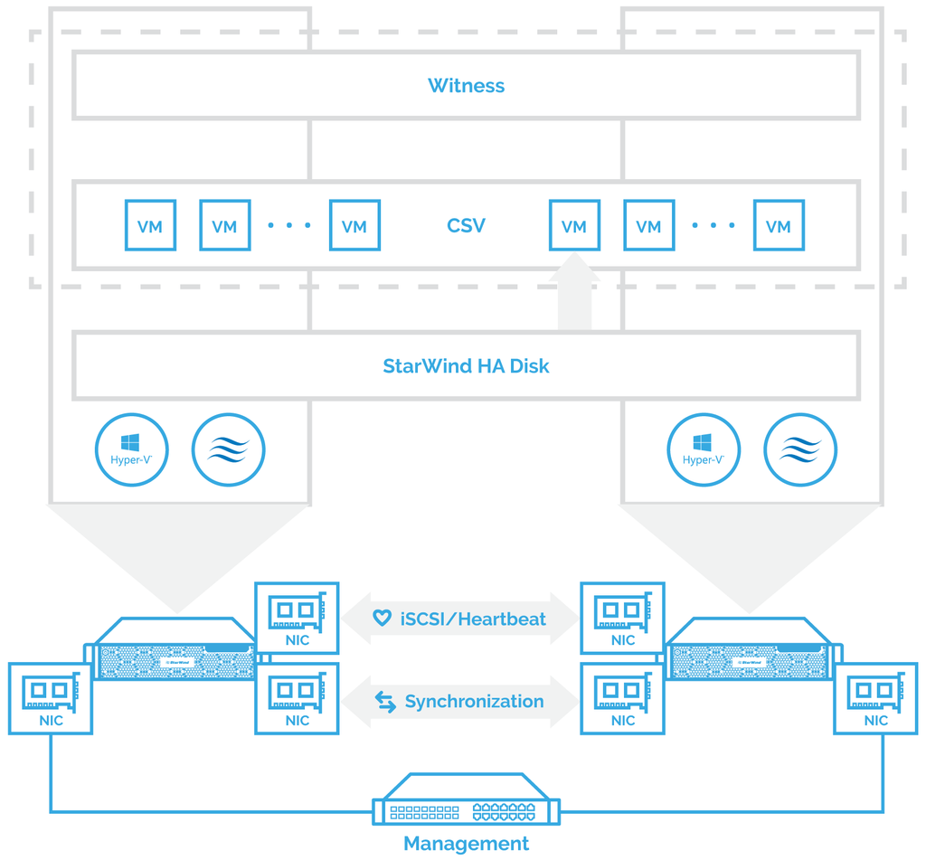 Alternative scheme of StarWind VSAN setup