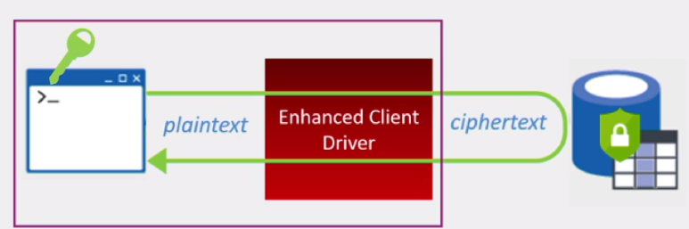 SQL Server Always Encrypted feature explained | StarWind Blog