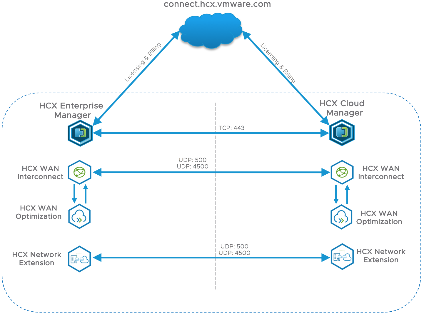 HCX Enterprise Manager connect.hcx.vmware.com TCP: 443 HCX Cloud Manager HCX WAN Interconnect HCX WAN Optimization HCX Network Extension uDp: 9 500 asoo 500 UDP: asoc 9 HCX WAN Interconnect HCX WAN Optimization HCX Network Extension