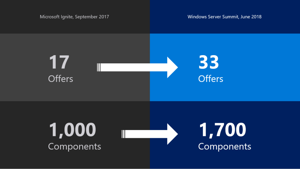Since Ignite 2017, the number of Windows Server Software-Defined (WSSD) certified hardware SKUs and the number of components with the Software Defined Data Center (SDDC) Additional Qualifications in the Windows Server catalog has nearly doubled.