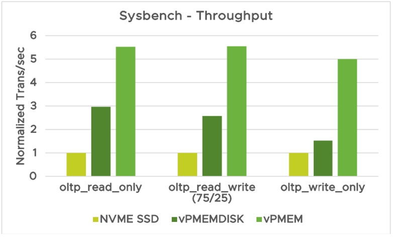 Sysbench throughput measurement (in Transactions per second) while working with MySQL database