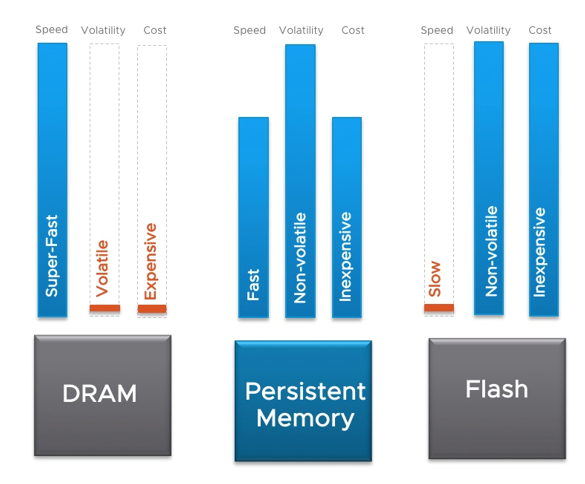 Persistent memory in VMware vSphere 6 7: what is it & how fast is it