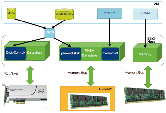 Persistent memory in VMware vSphere 6 7: what is it & how