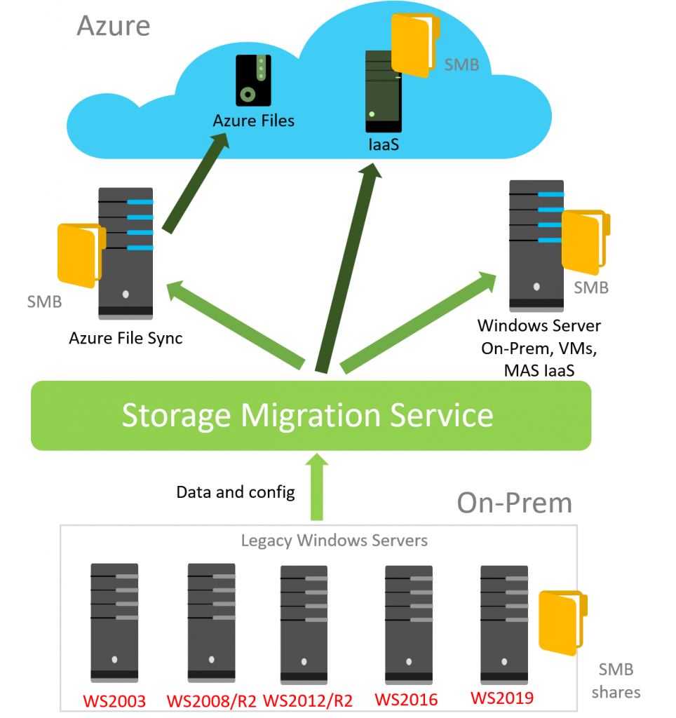 Storage Migration Service  Sms   Overview