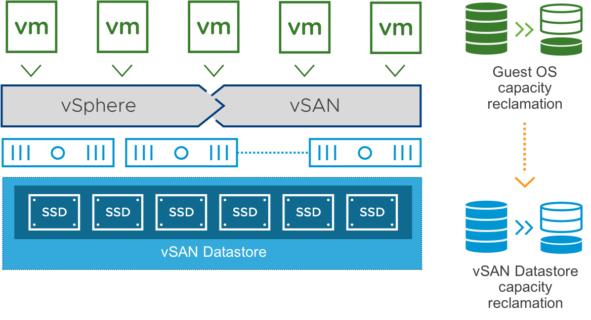 Reclaiming guest OS storage in VMware vSAN 6 7 U1 with TRIM/UNMAP
