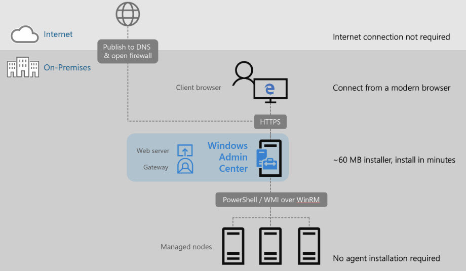 Windows Admin Center for Windows Server 2019 – Getting