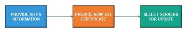 office-365-update-adfs-ssl-certificate-02