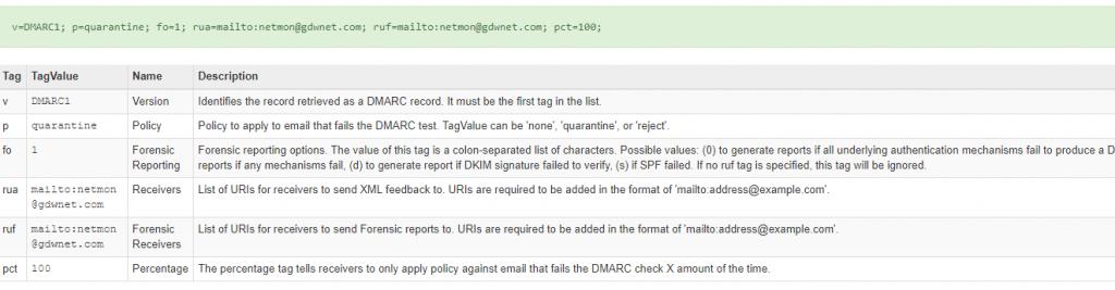 SPF, DKIM and DMARC | StarWind Blog