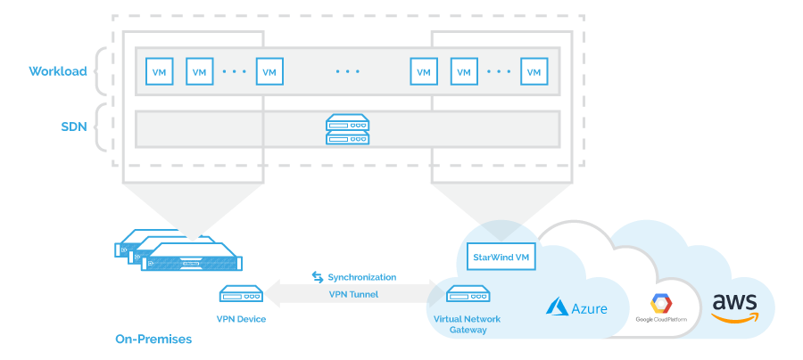 Image result for StarWind Hybrid cloud
