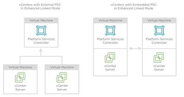 vCenter server topologies