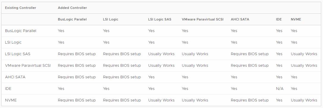 Storage Controllers in VMware vSphere | StarWind Blog