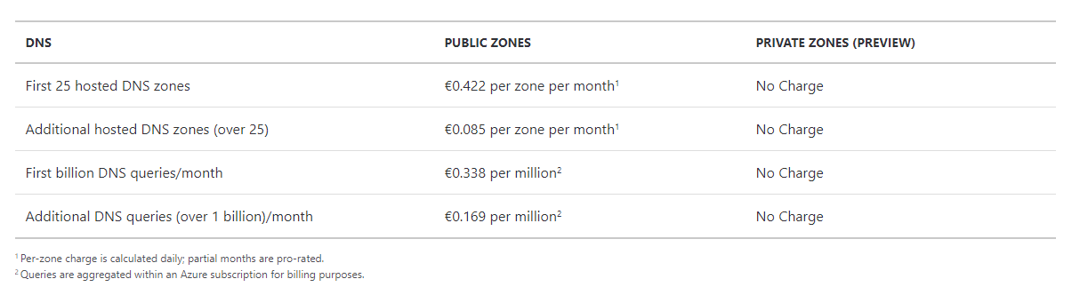 This service is not expensive compared to the advantage brought by Azure DNS