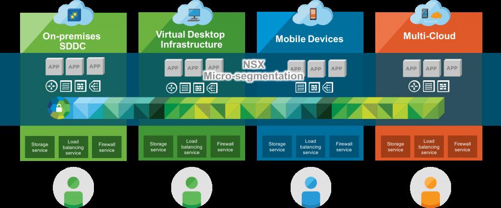 Vmware-nsx-micro-segmentation