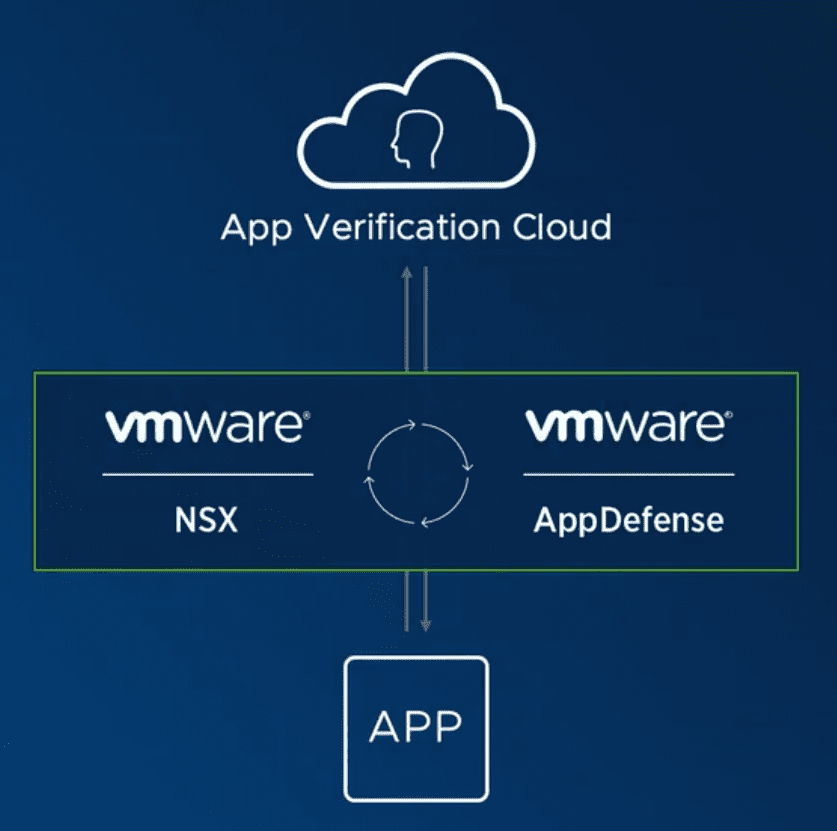 Application Verification Cloud