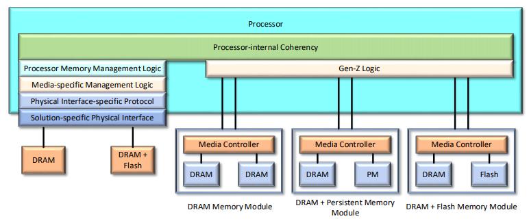 Memory-semantic communications