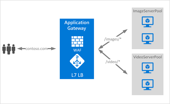 Web Application Firewall (WAF)