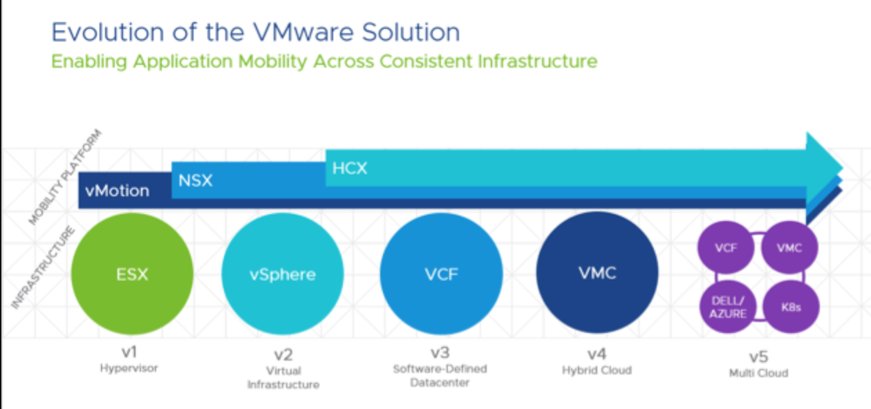 Evolution of the VMware Solution