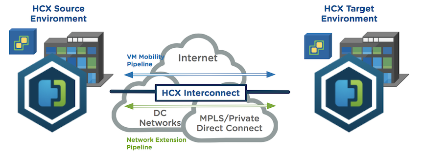 The HCX solution is comprised of 2 components