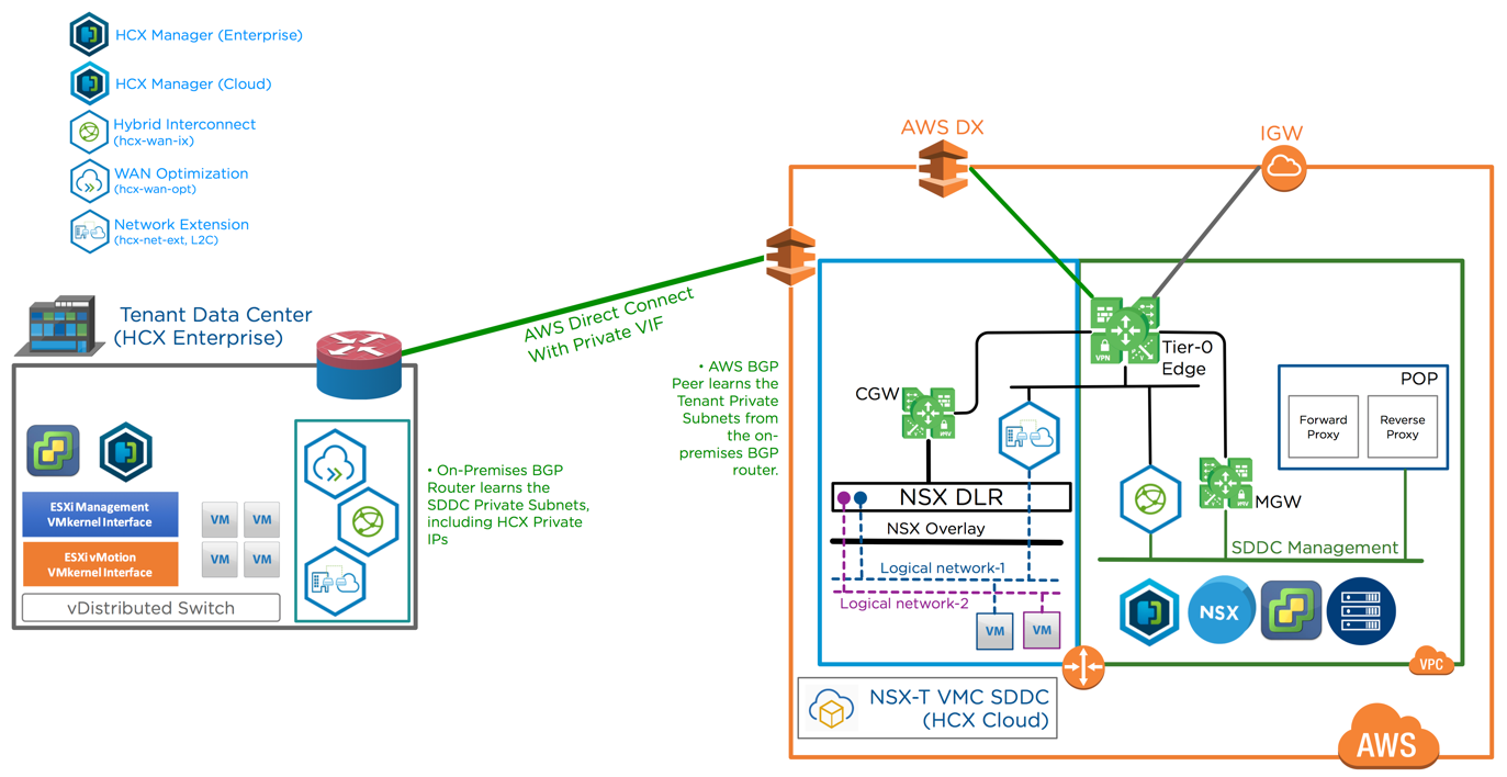 vCloud on AWS - VMware NSX