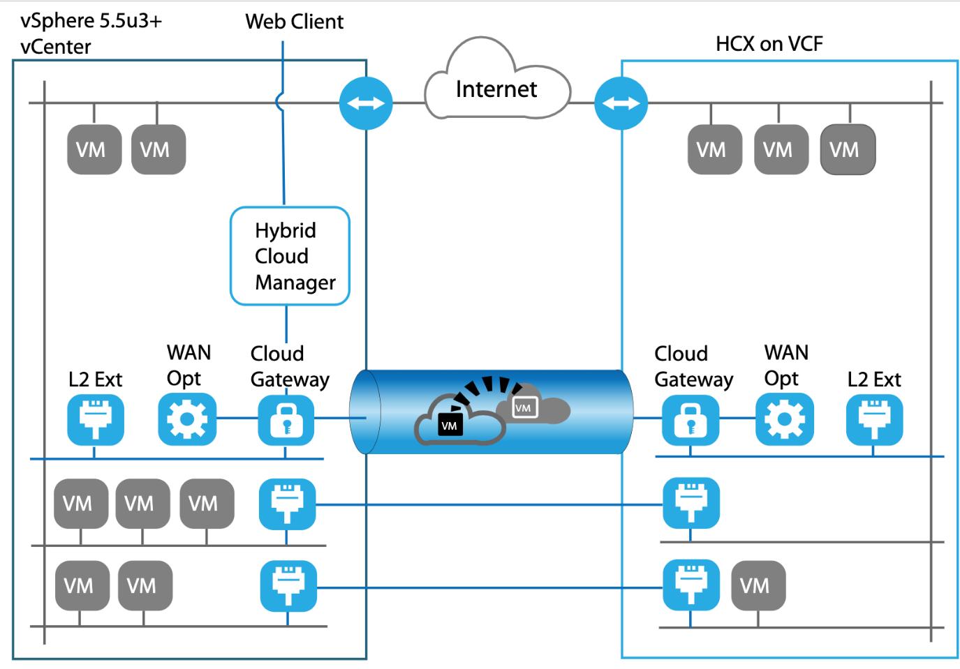 VCPP (IBM)
