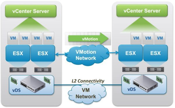 vMotion without shared storage