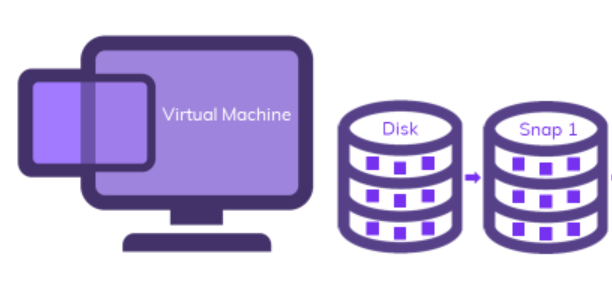 Automating Disk Snapshots
