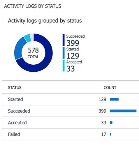 Microsoft Azure - Azure Activity Logs by status