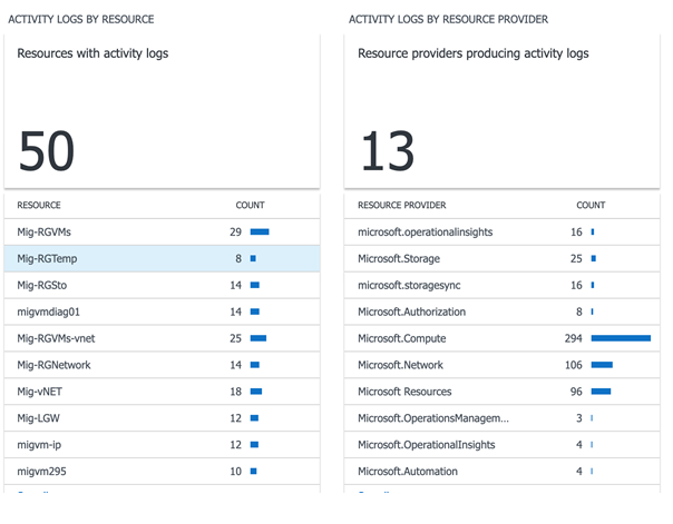 Microsoft Azure - Azure Activity Logs by resource and resource provider
