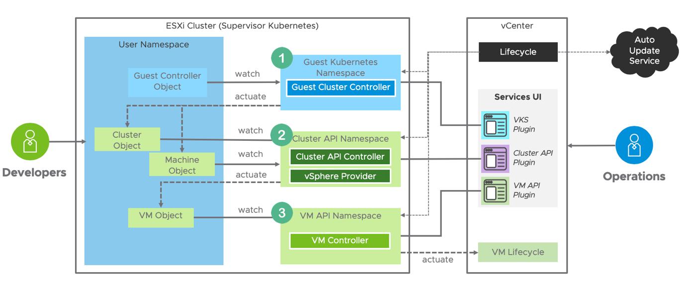 Supervisor Cluster