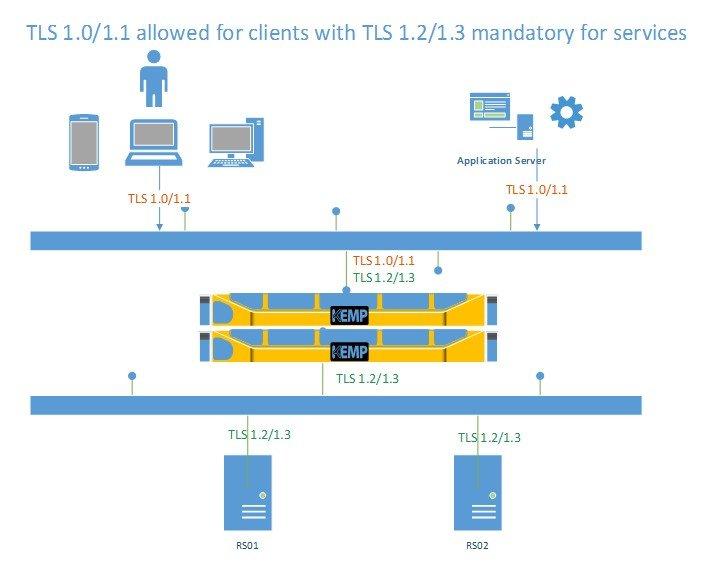 TLS 1.0/1.1