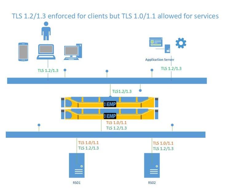 TLS 1.2/1.3