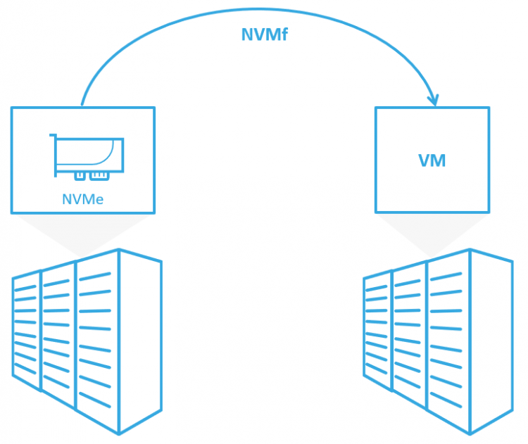 Improve the storage performance of mission-critical VM's