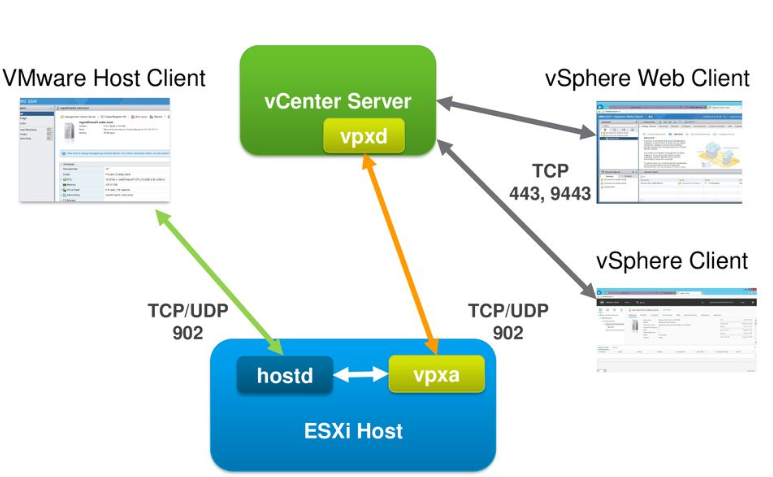 ESXi host via 902 (TCP/UDP) port