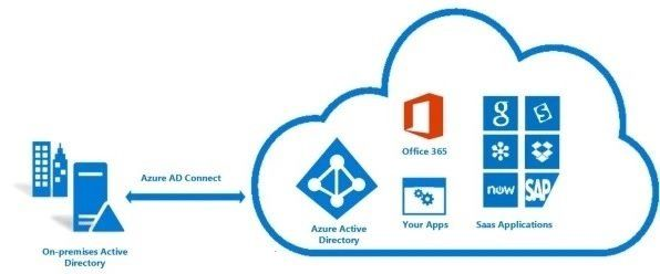 Azure AD Connect