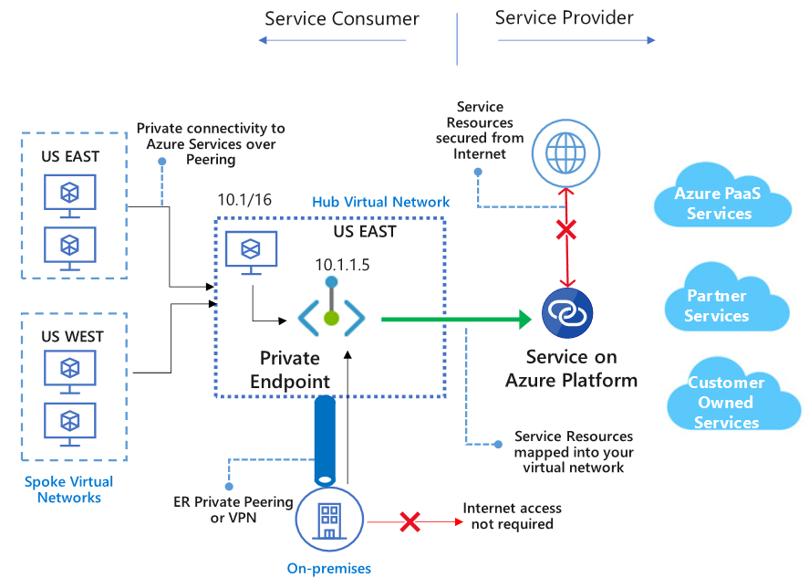 Azure Private Link work