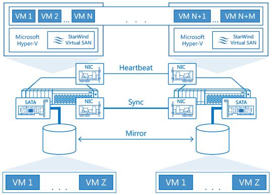 Hyper-V and Starwind Virtual SAN