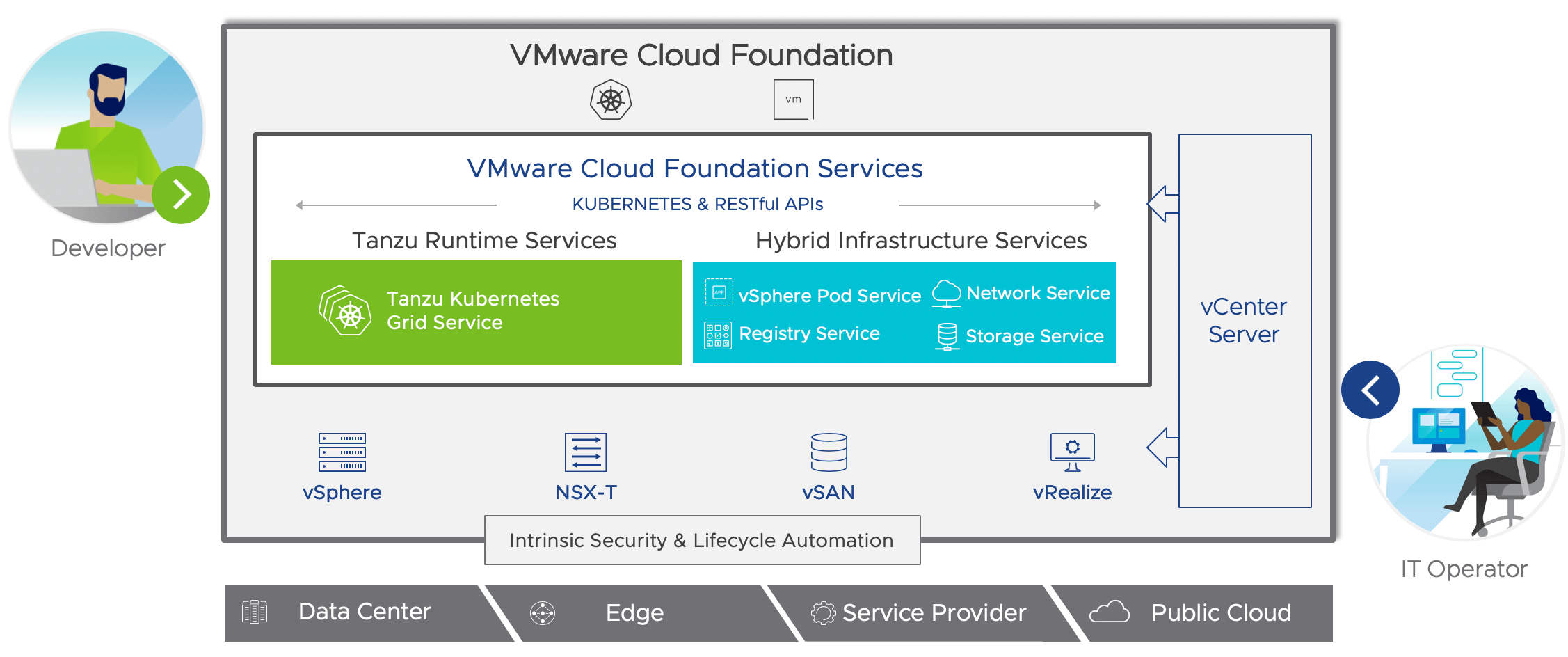 VMware Cloud Foundation 4.0