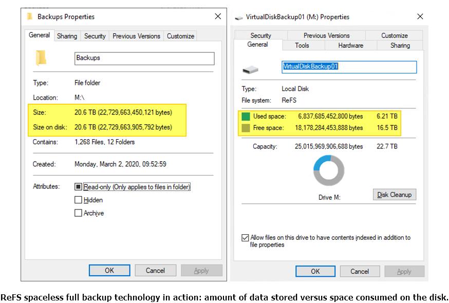 ReFS spaceless full backup technology