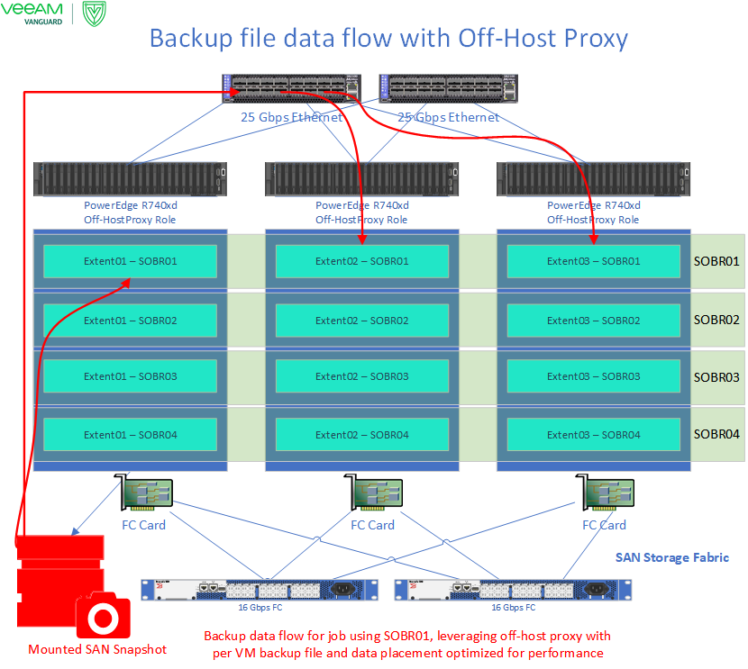 Backup file data flow with Off-Host proxy