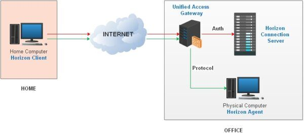 Horizon Connection Server