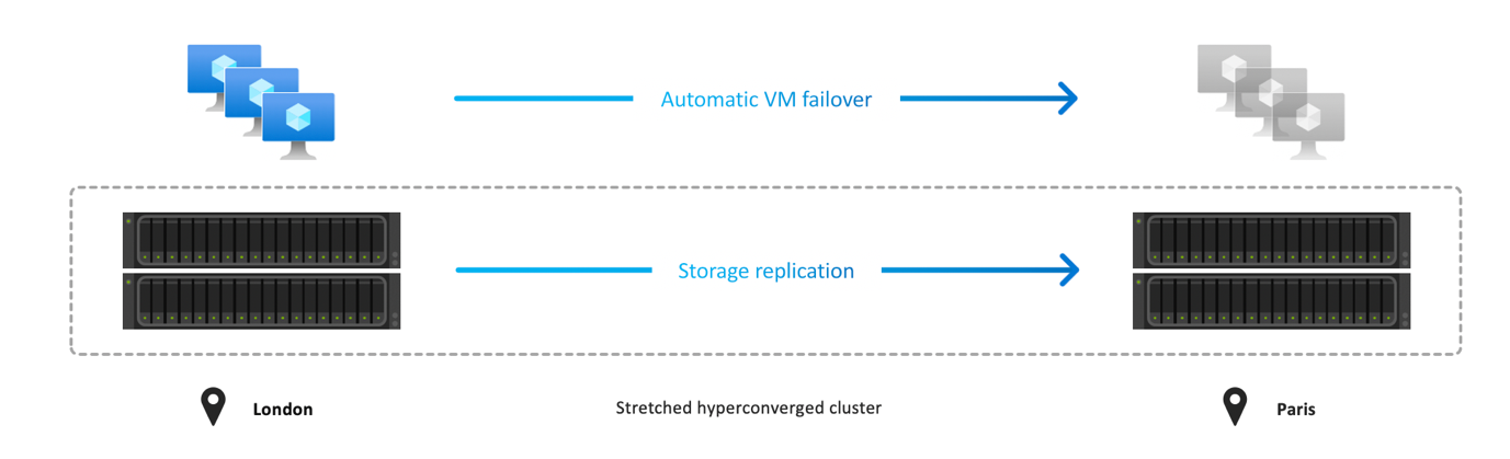 The native disaster recovery with stretch clustering