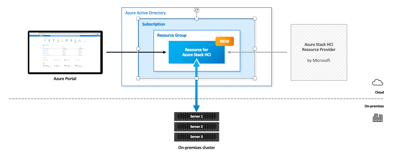 Integrate the cluster in Azure Active Directory