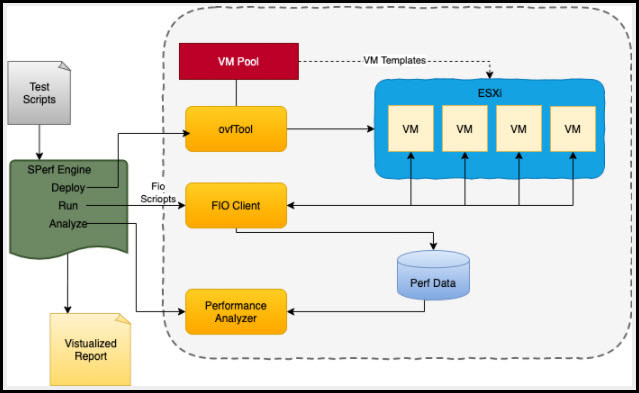 VMware Storage Performance Tester Architecture