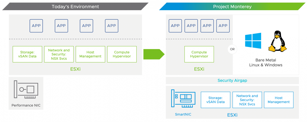 VMware's Project Monterey