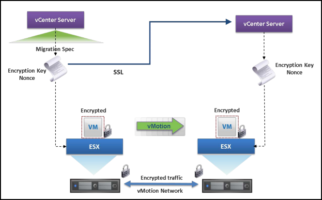 Encrypted vMotion across vCenter Servers workflow